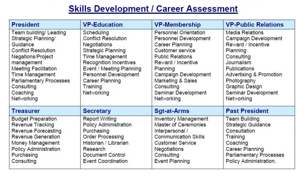 think about the the transferable career skills chart via toastmasters houghton in south africa